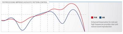 Улучшенная линеаризация СЧ и ВЧ диапазонов обеспечивают чистое и естественное воспроизведение сигнала.