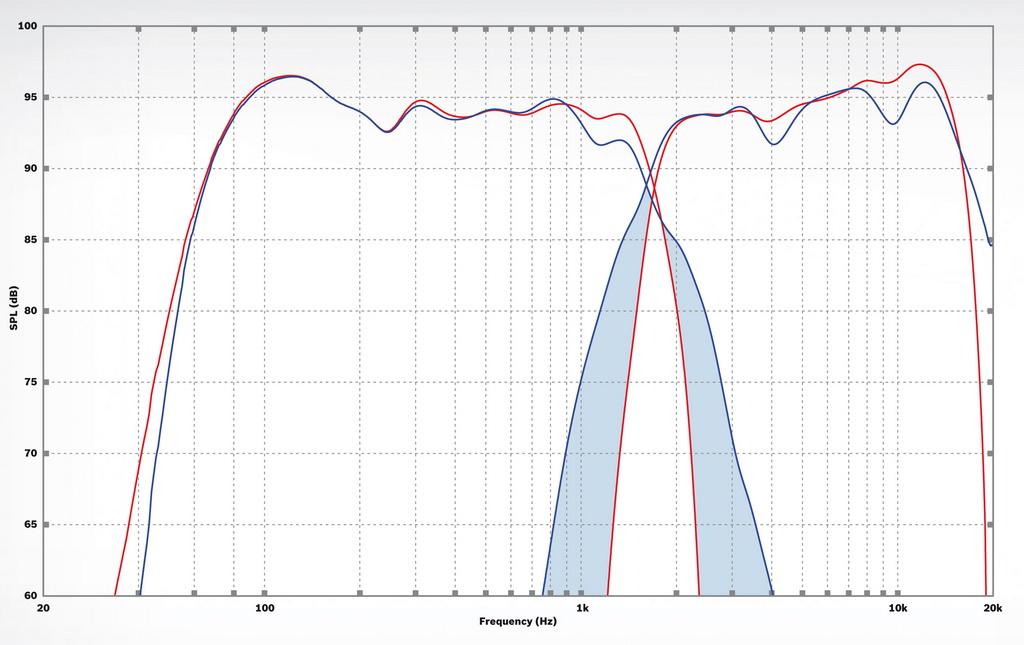 Улучшенный кроссовер обеспечивает значительное меньшее наложение и сокращает нежелательные интерференции.