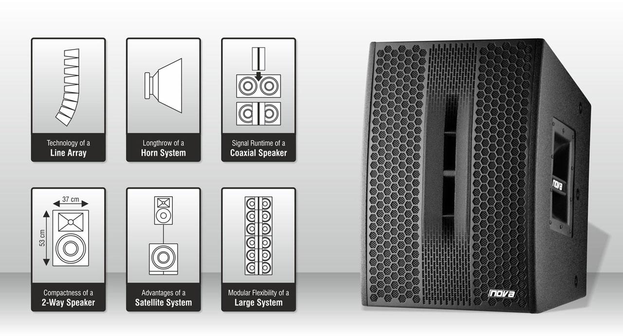 Революционный компонент линейного массива NOVA MAXLINE M5 по схеме 3-в-1, в котором объединено 6 типов систем